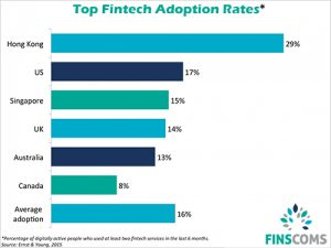 bii-top-fintech-adoption-rates_12-300x225 Fear Fintech? Embrace Fintech