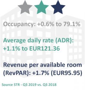 Metrics-283x300 Europe's Hotel Industry Reports Positive Results