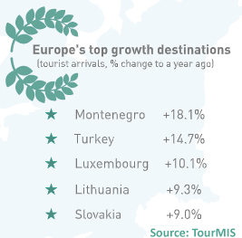 TopGrowth Europe's Hotel Industry Reports Positive Results