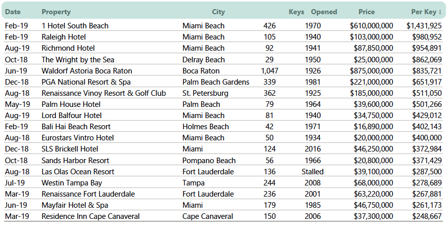 Sales1 Increased Investment Activity in Florida Hotel Market