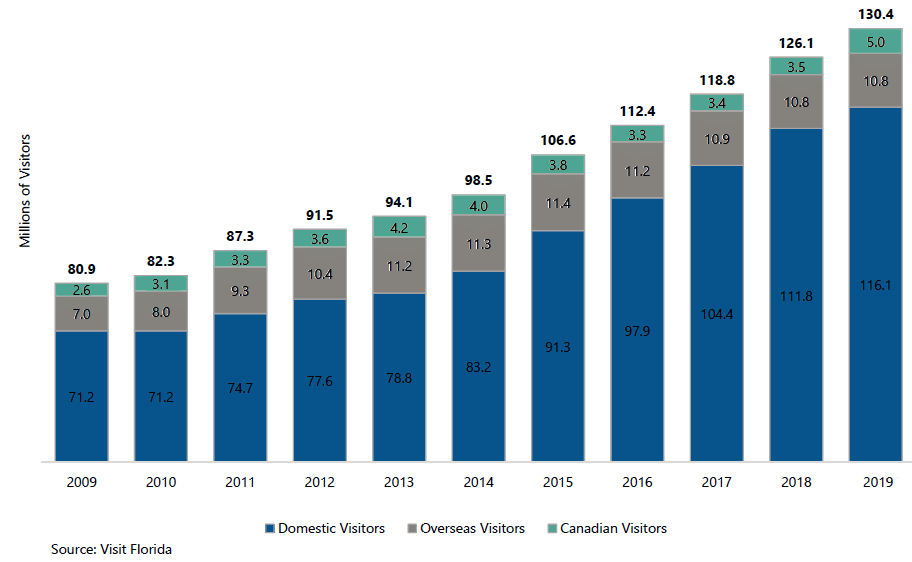 Visitors Increased Investment Activity in Florida Hotel Market
